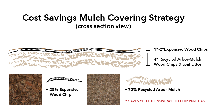 cost savings mulch strategy